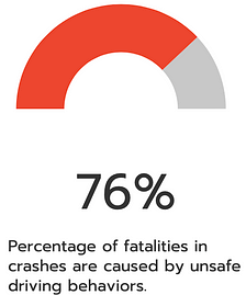 76 percent accidents unsafe driving